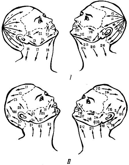 Рис. 93. Схема бритья: I - по первому разу; II - по второму