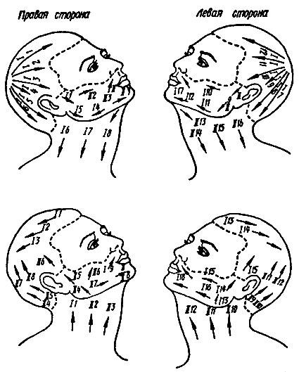 Рис. 67. Схема бритья лица и головы: 1 - по первому разу, 11 - по второму разу