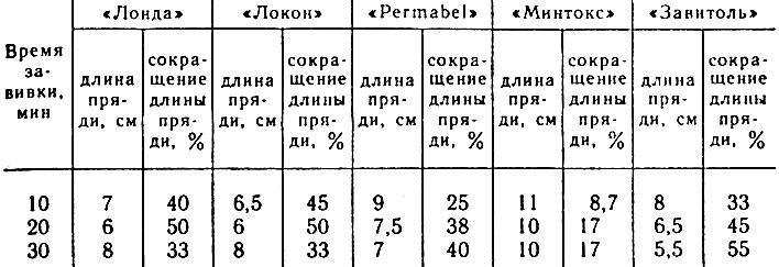 Таблица 1. Изменение длины прядей волос в зависимости от времени обработки различными препаратами для химической завивки